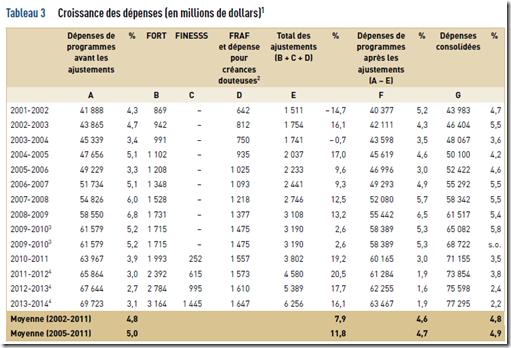 VG - Croissance des dépenses - 2011-2012