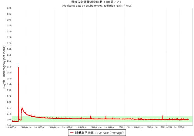Gamma Radiation Air-reading in Tokyo, 1 March 2011 – 20 March 2012. monitoring.tokyo-eiken.go.jp