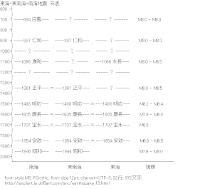 [AA]東海・東南海・南海地震 年表