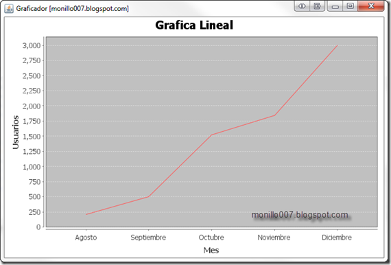 Grafica Lineal