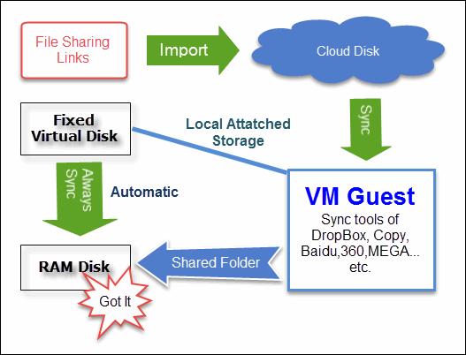 VM同步資料流