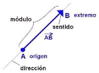 four vector energy momentum b