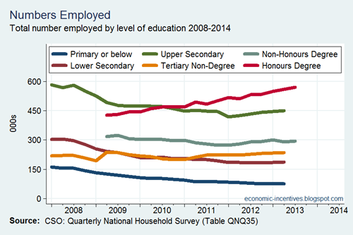 Employment by Education