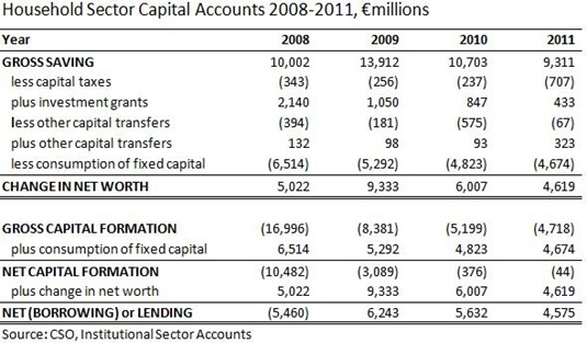 Household Sector Non-Financial Capital Account