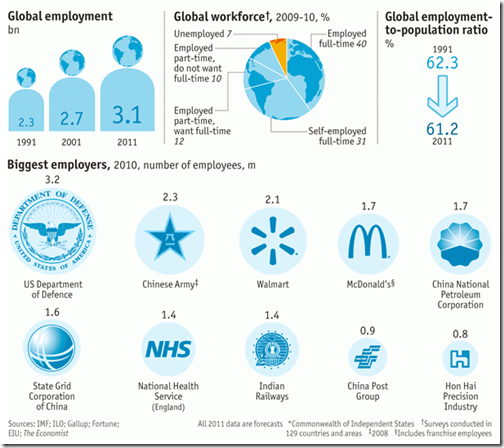 Global employment