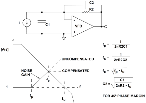 Compensating for input capacitance in a current-to-voltage converter using VFB op amp