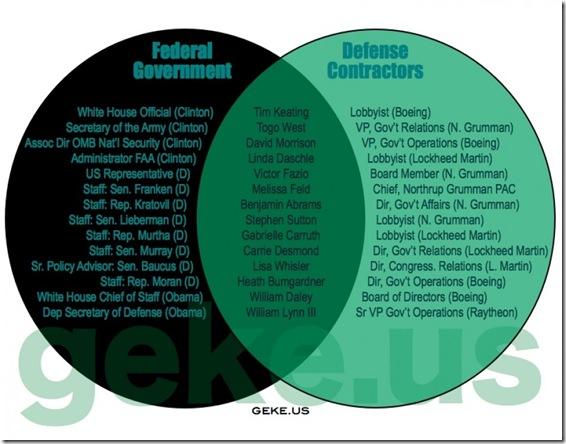 Govt Corruption - Defense Contractors