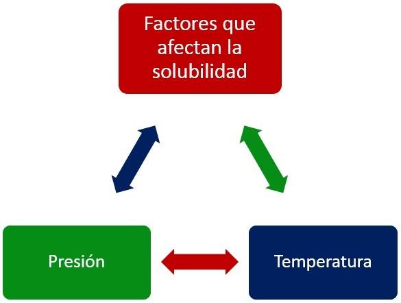 Factores que afectan la solubilidad