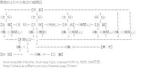 [AA]関西およびその周辺の相関図