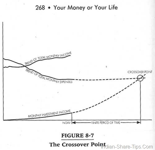 financial independence chart