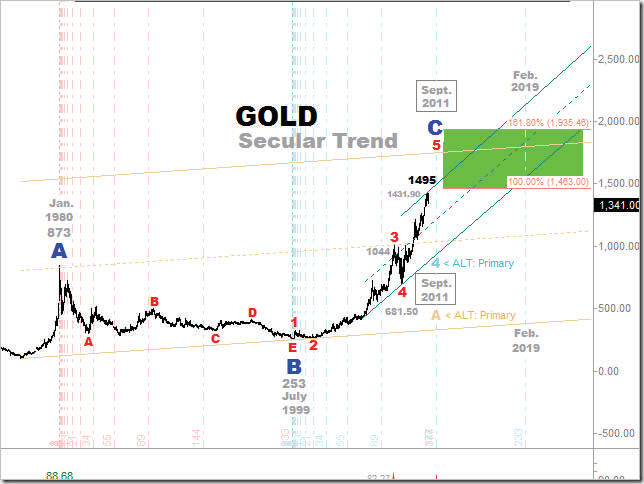 Gold Secular Trend 6mos Forecast for Sept 2011 High