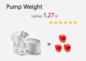 Philips AVENT Comfort Lightest Pump Weight Breast Pump Ratings.jpg
