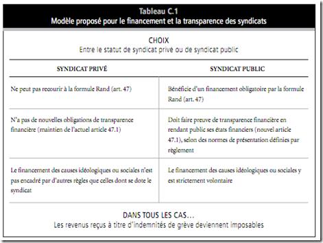 Modèle proposé pour le financement et la transparence des syndicats
