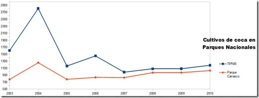 Grafico sobre cultivos de coca en el TIPNIS