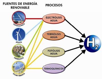 Obtención del hidrógeno