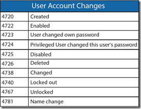 aslam latheef windows security log quick reference