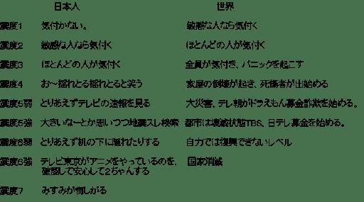 日本と世界の地震比較