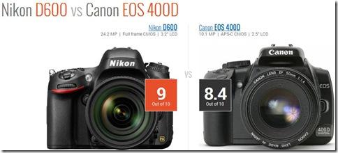 CameraRocket punteggio miglior fotocamera reflex