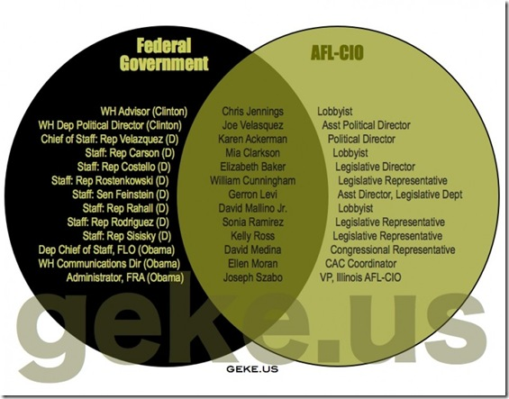 Govt Corruption - AFL-CIO
