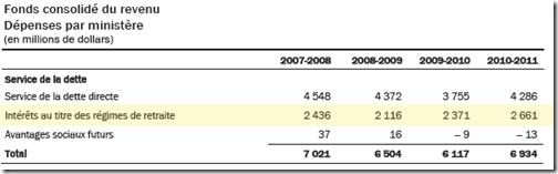 Fonds consolidé du revenu 2011-2012