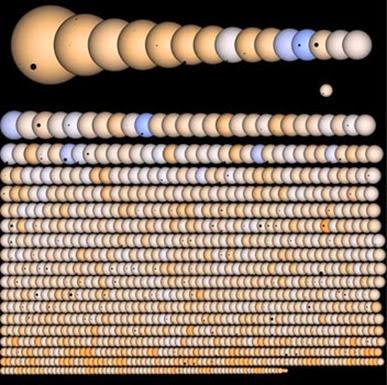 vários planetas descobertos pelo Kepler