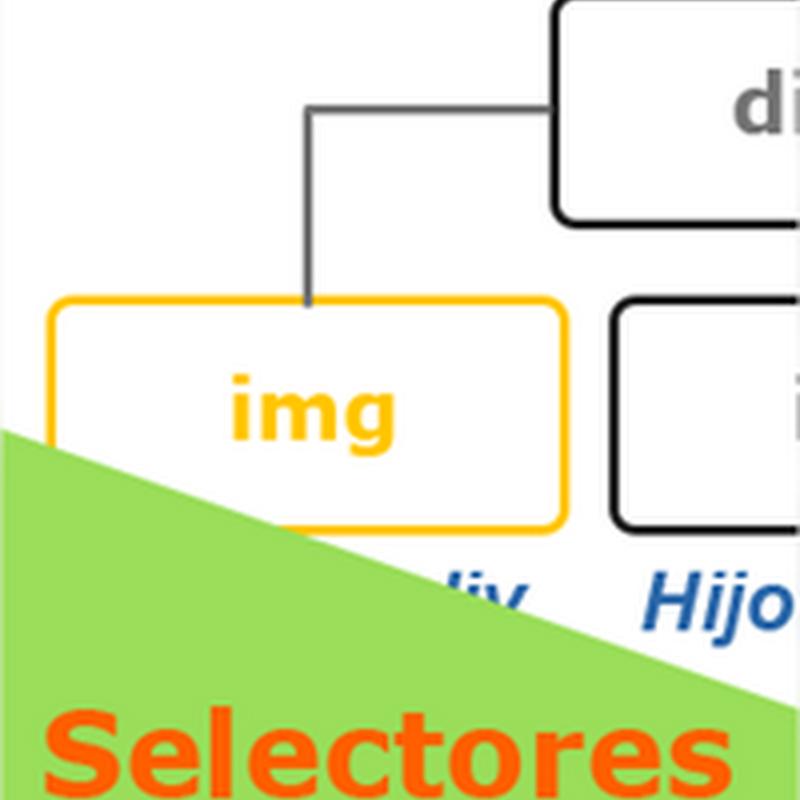 Uso de selectores básicos en CSS
