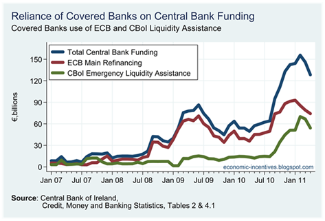 Central Bank Funding