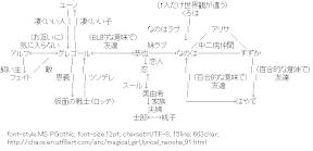 [AA]Magical Girl Lyrical Nanoha Related map