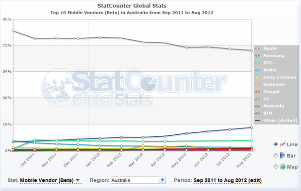 iPhone commanding the vast majority of the market in Australia