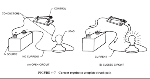 Basic circuit concepts : a simple electric circuit , open