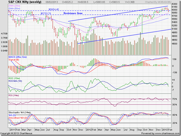 Nifty_Feb0813