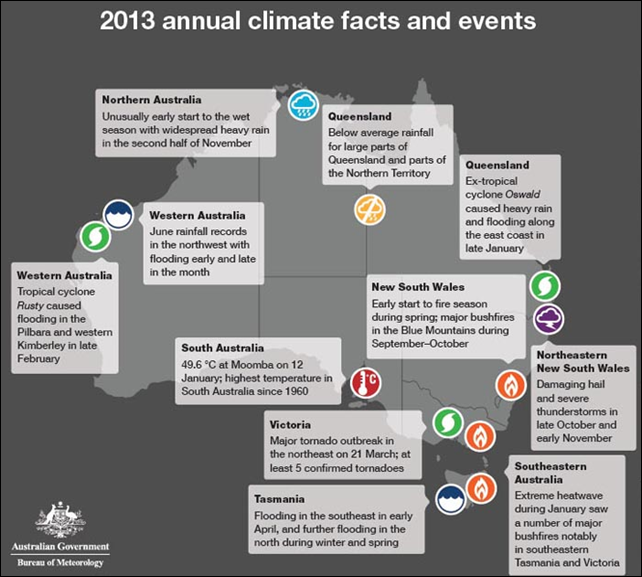 Graphic showing the 2013 annual climate facts and events released by the Australia Bureau of Meteorology. Graphic: Bureau of Meteorology