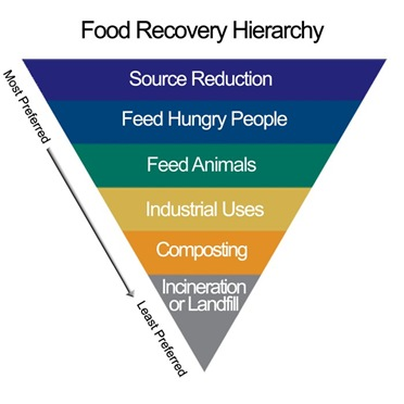 The EPA's Food Recovery Hierarchy displays the most preferred and least preferred methods for dealing with food waste. Photo EPA