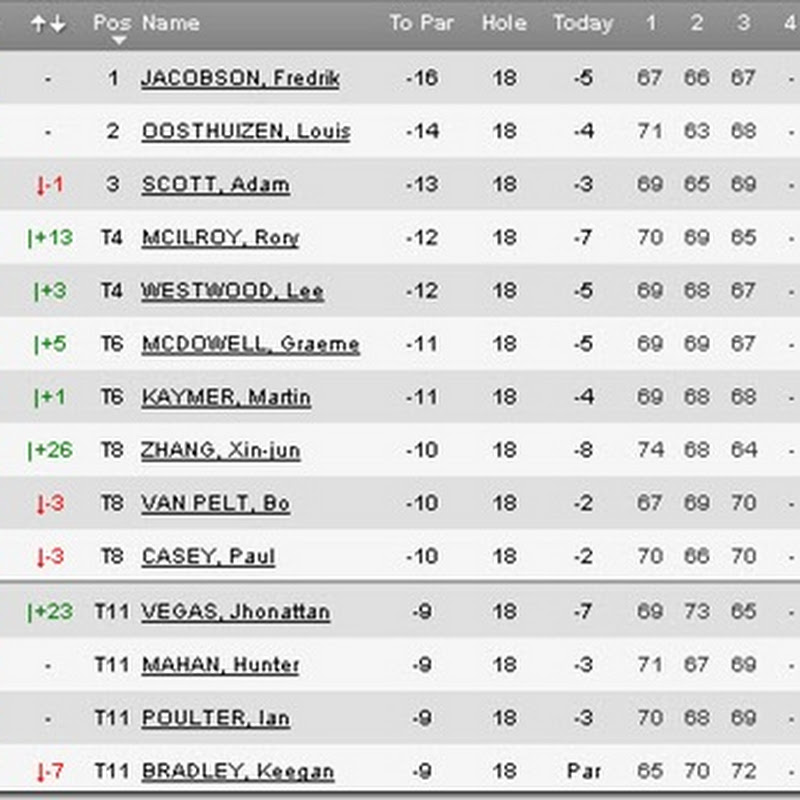 Freddie Still Pumping In China But Big Boys Closing- 2011 WGC HSBC Champions Third Round Leaderboard