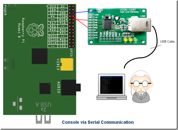Remote Rasbperry Pi via Serial Communication
