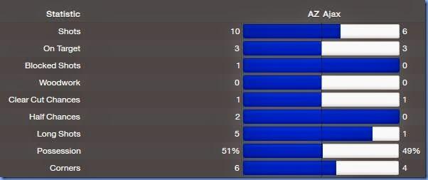 Ajax stats