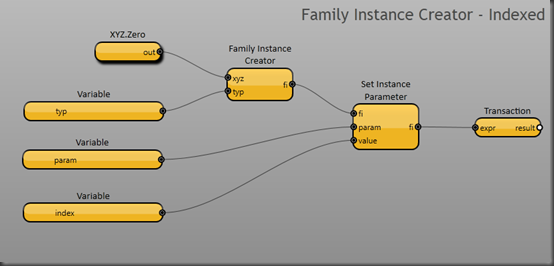 Family Instance Creator - Indexed