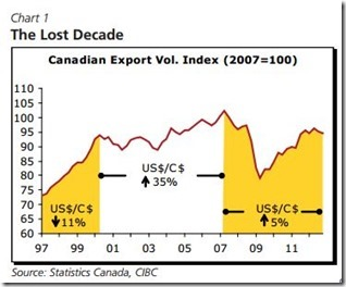 Canadian Export Lost decade
