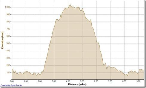 Running Clockwise Meadows Mathis Loop 11-21-2012, Elevation - Distance