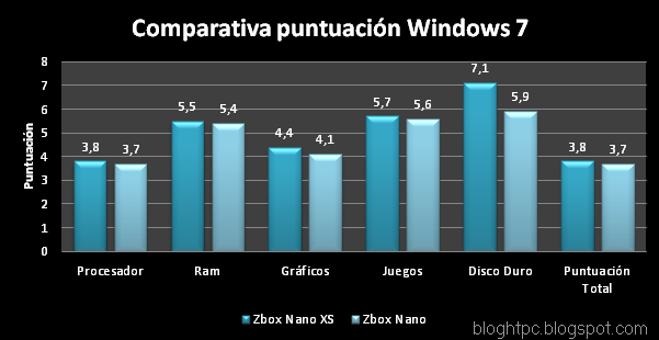 zbox-nano-XS-comparativa-windows-7