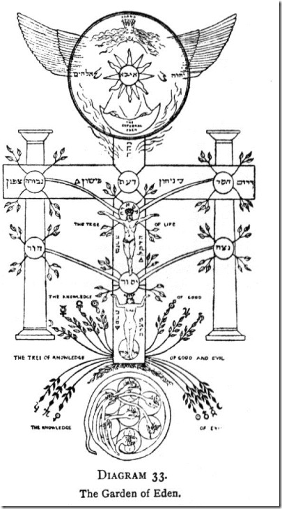 cronograma ocultista, avore do conhecimento