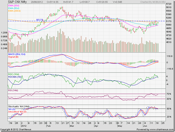 Nifty_Jun2012