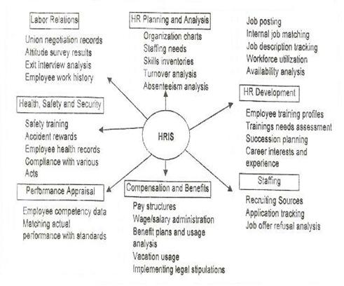 uses of hris