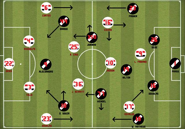 SPFC - Vasco