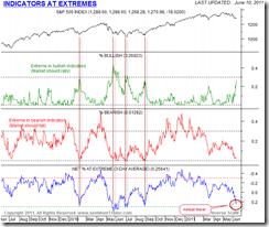 IndicatorsAtExtremes