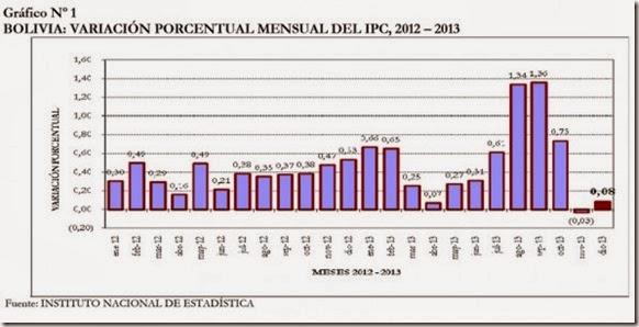 Economía boliviana 2013