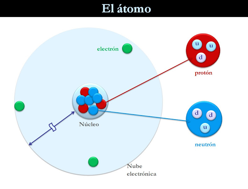 Estructura del átomo - Núcleo y nube electrónica