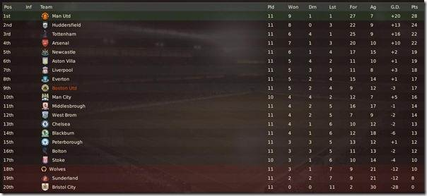 9th postion in the league