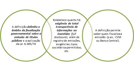 Importância da definição de valores mobiliários