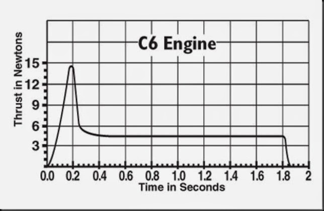 C6_thrustcurve